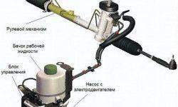 ЭГУР – электрогидравлический усилитель руля